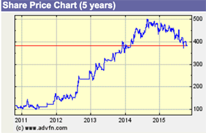 share-price-graph