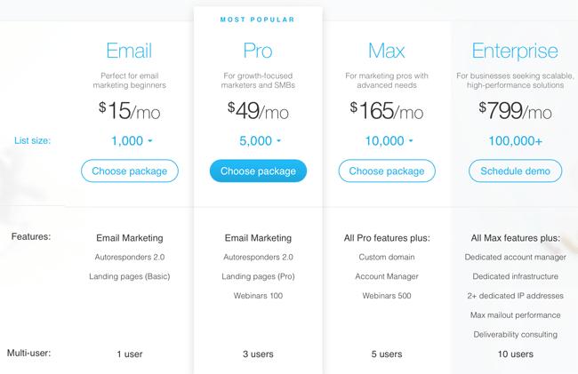 GetResponse Pricing Plan