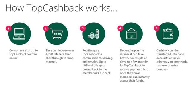 Does Cashback Work