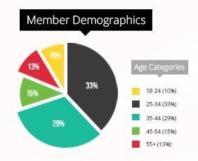 member-demographics
