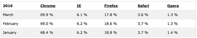 Browser-Statistics