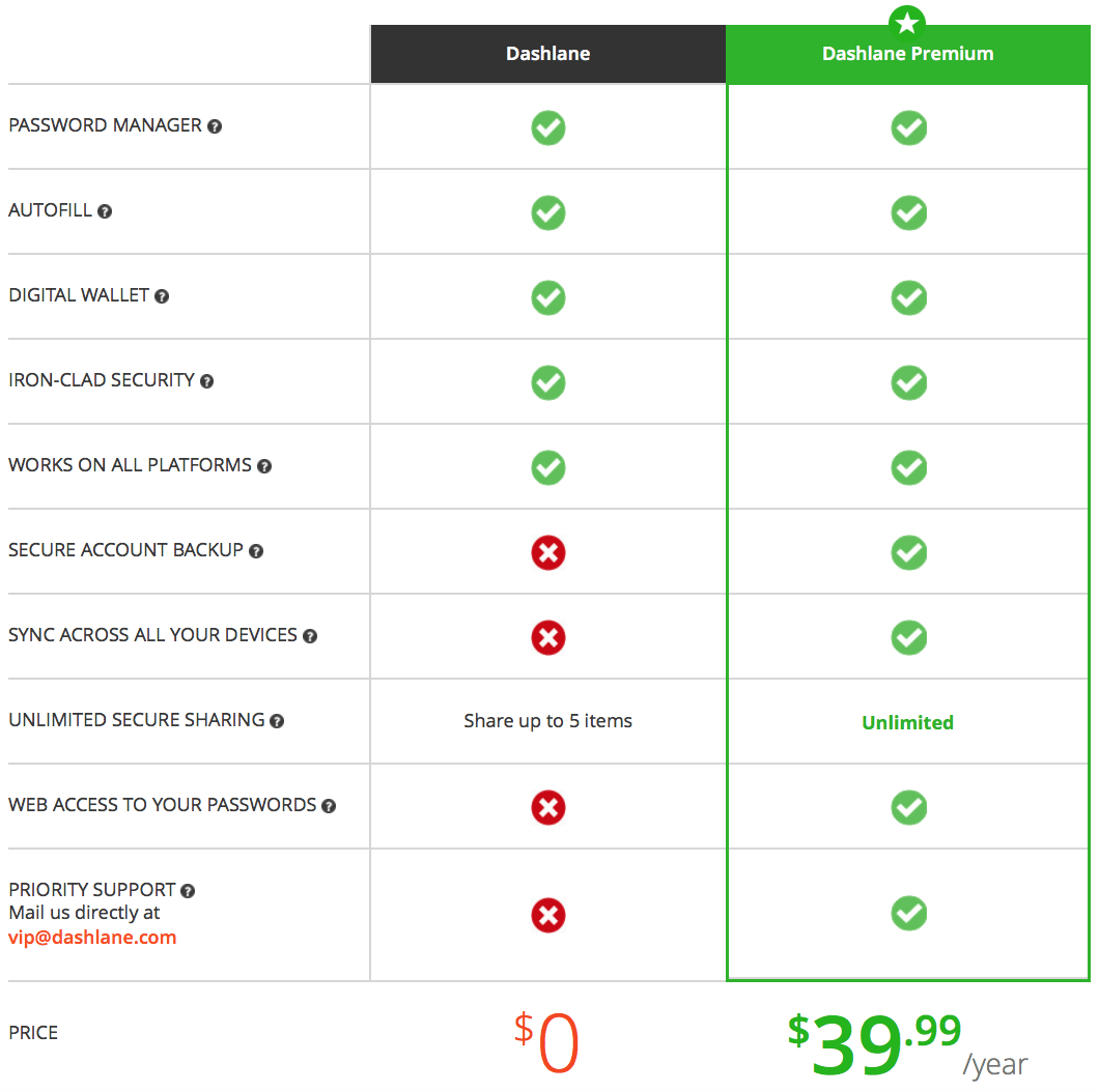 Dashlane Review Free vs Premium