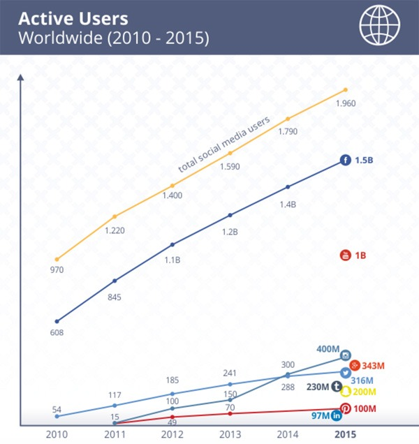 Social-Media-Active-Users