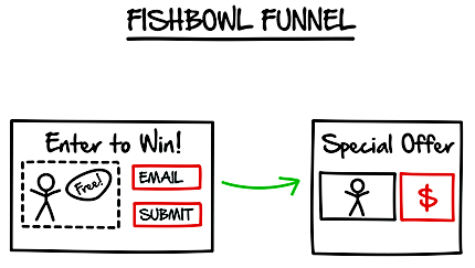 Fishbowl Funnel by ClickFunnels