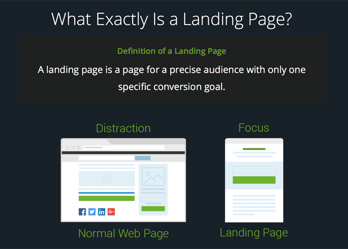 What Is A Landing Page Website? [A Beginners Guide By Thrive]