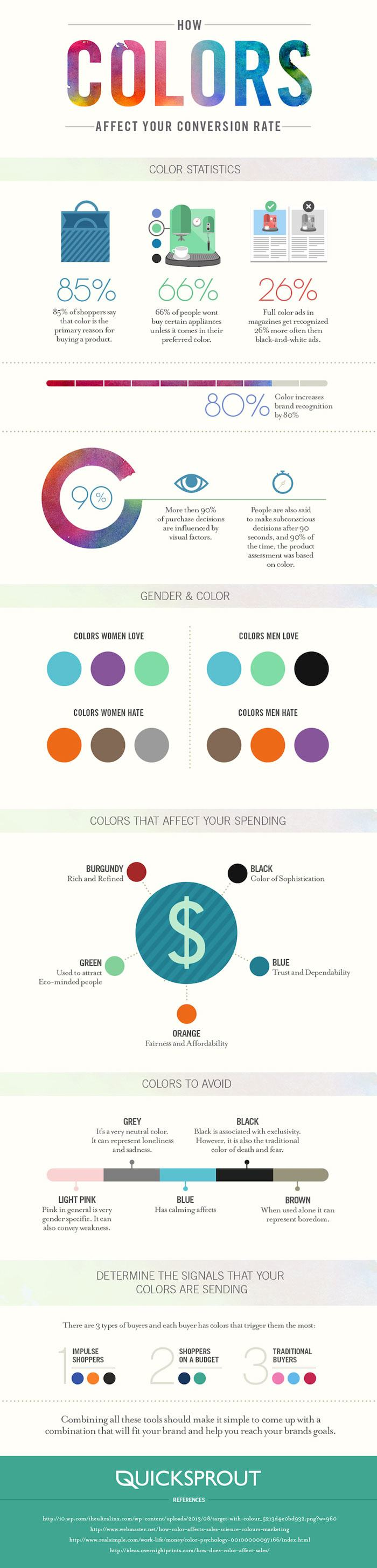 How colours affect conversions