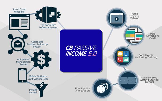 Best CB Passive Income V5.0 Review | Get ClickBank Passive Income V5 Now!