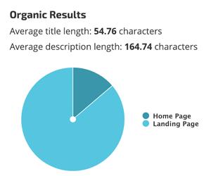 Average title length by RankRanger