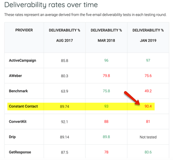 Deliverability Rates