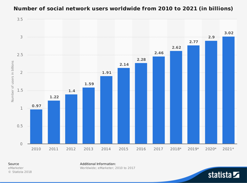 Statistica Social Network Users Billion