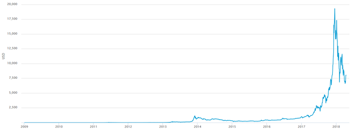 Bitcoin Value in USD 10 Years