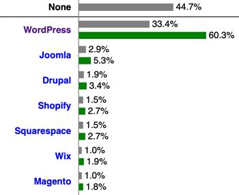 CMS Shares WordPress