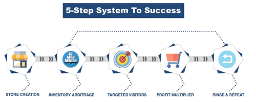5 Step System To Success