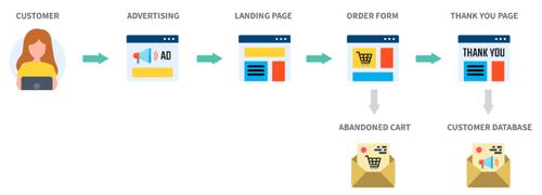 Customer's Journey Diagram