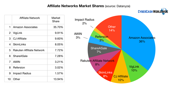 Affiliate Networks Market Shares