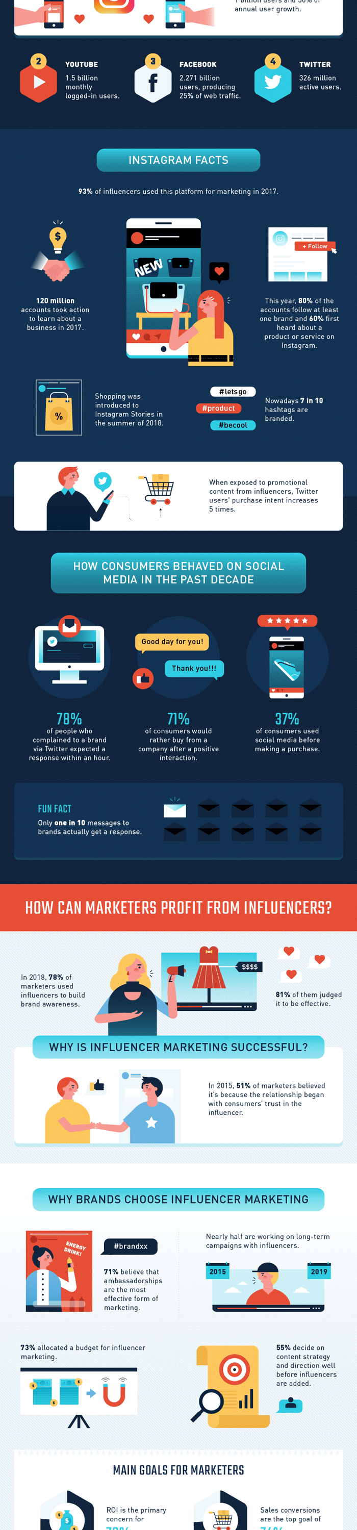 Influencer-marketing2
