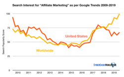 Search Interest for Affiliate Marketing Google Trends