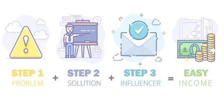 Affiliate Marketing 3 Steps
