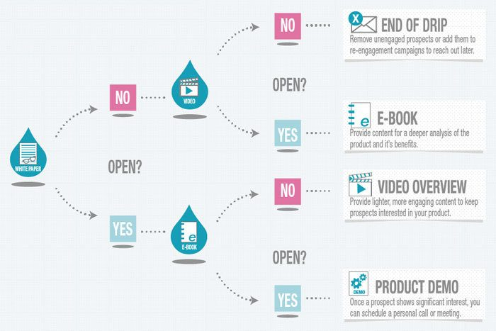 Drip Email Campaign Templates