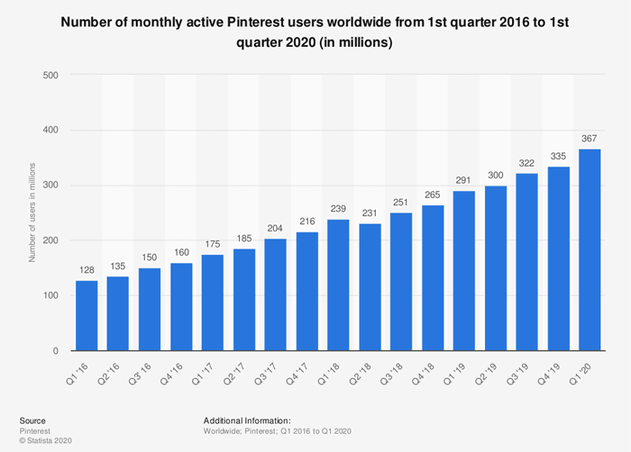 Statista Number of Pinterest Users