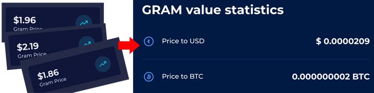 Gram value