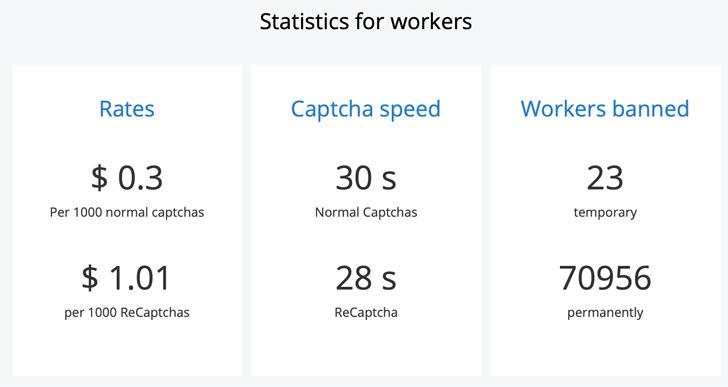 2Captcha Payout Rates