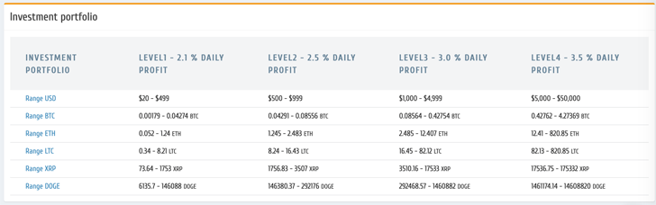 Richway GAM Investment Portfolio