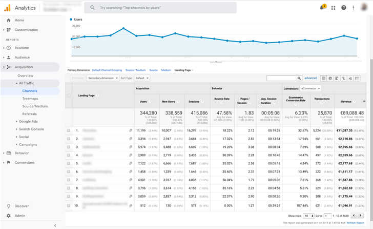 Detailed knowledge of affiliate conversion data