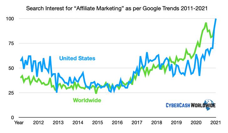 Affiliate Marketing Google Trends 2011-2021